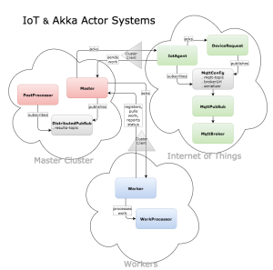 IoT Akka Actor Systems