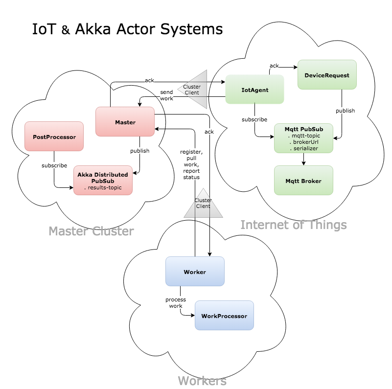 IoT with MQTT and Akka Actor Systems