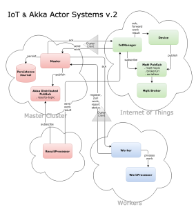 IoT with MQTT and Akka Actor Systems v.2